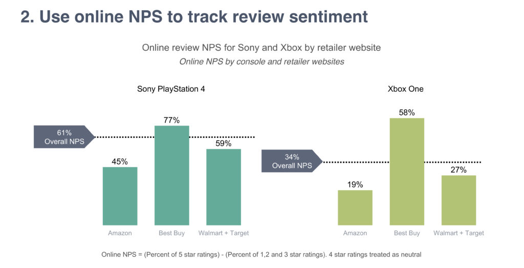 Use online NPS to track review sentiment 61% Overall NPS