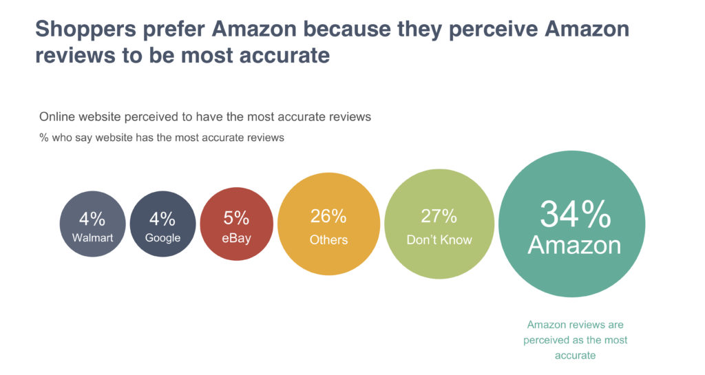 Why Amazon is top destination for shoppers to read online reviews