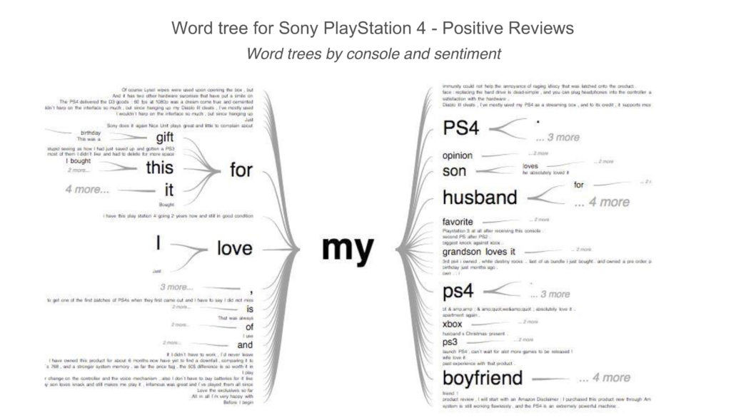 Word tree for Sony PlayStation 4 - Positive Reviews
