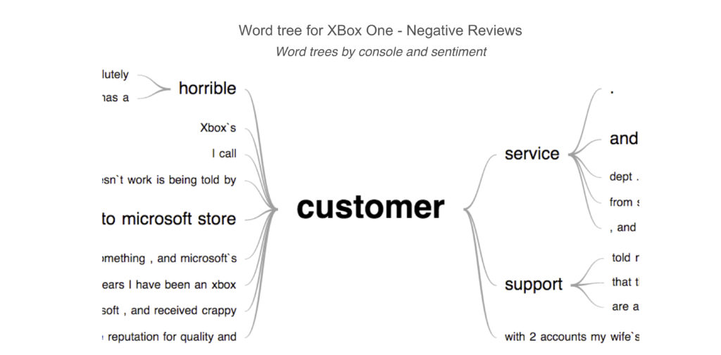 Word tree for XBox One - Negative Reviews