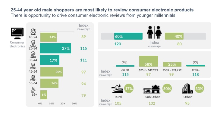 25-44 year old male shoppers are most likely to review consumer electronic products There is opportunity to drive consumer electronic reviews from younger millennials