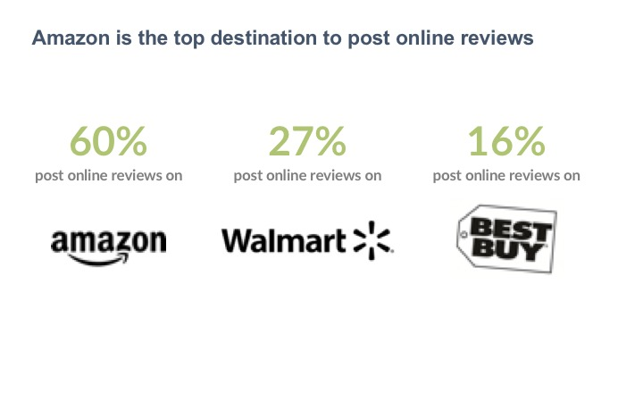 Amazon is the top destination to post online reviews