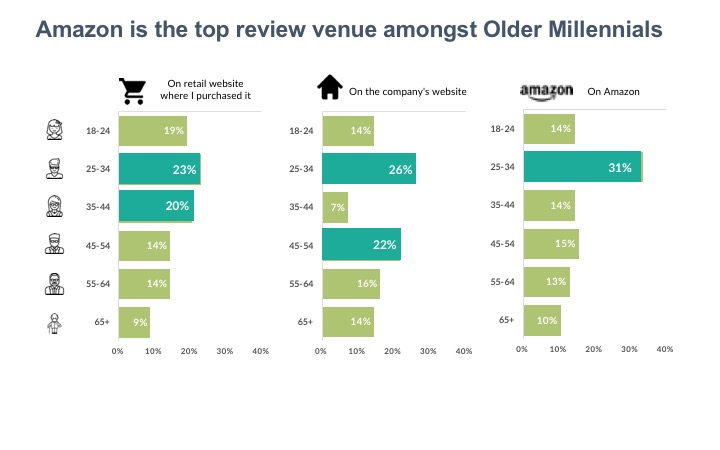 Amazon is the top review venue amongst Older Millennials