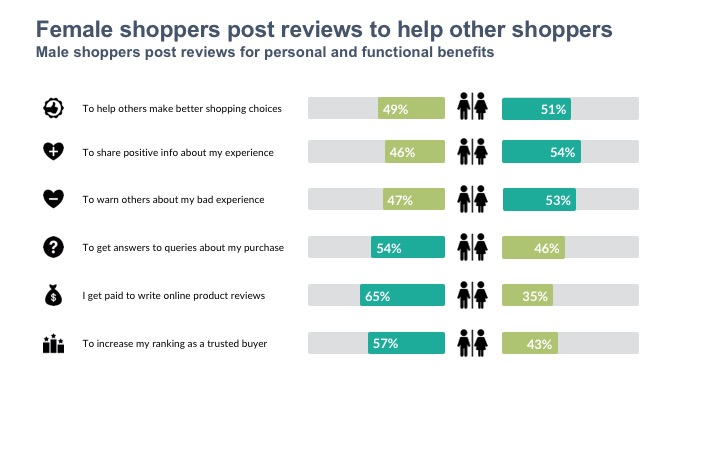 Female shoppers post reviews to help other shoppers Male shoppers post reviews for personal and functional benefits