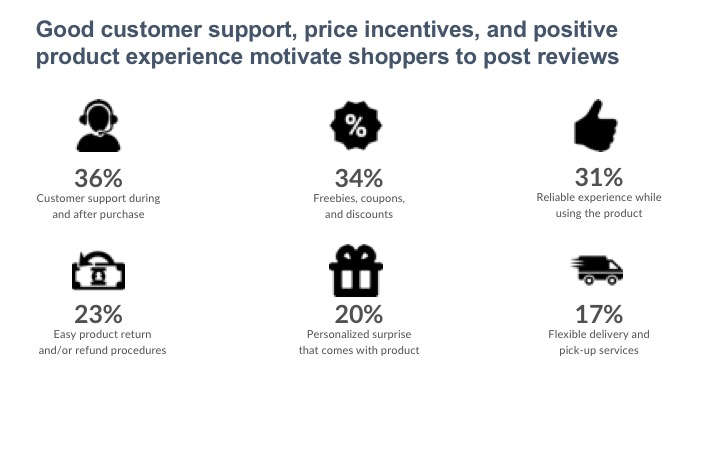 Good customer support, price incentives, and positive product experience motivate shoppers to post reviews