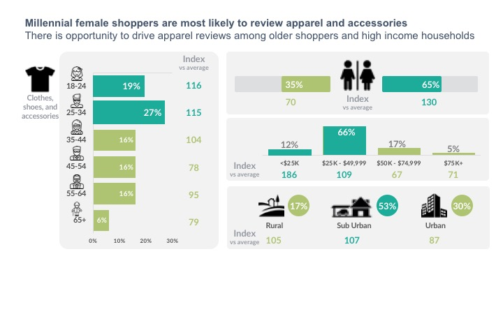 Millennial female shoppers are most likely to review apparel and accessories There is opportunity to drive apparel reviews among older shoppers and high income households