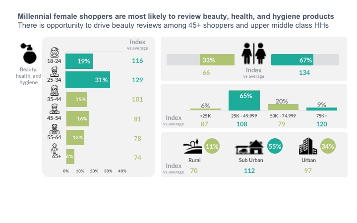 Millennial female shoppers are most likely to review beauty, health, and hygiene products There is opportunity to drive beauty reviews among 45+ shoppers and upper middle class HHs