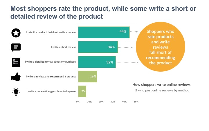 Most shoppers rate the product, while some write a short or detailed review of the product