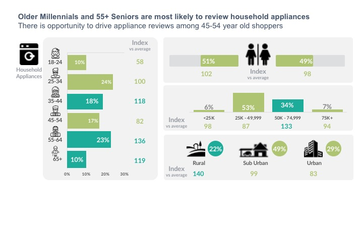 Older Millennials and 55+ Seniors are most likely to review household appliances There is opportunity to drive appliance reviews among 45-54 year old shoppers