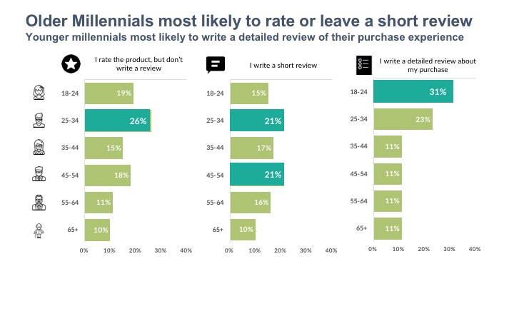 Older Millennials most likely to rate or leave a short review Younger millennials most likely to write a detailed review of their purchase experience