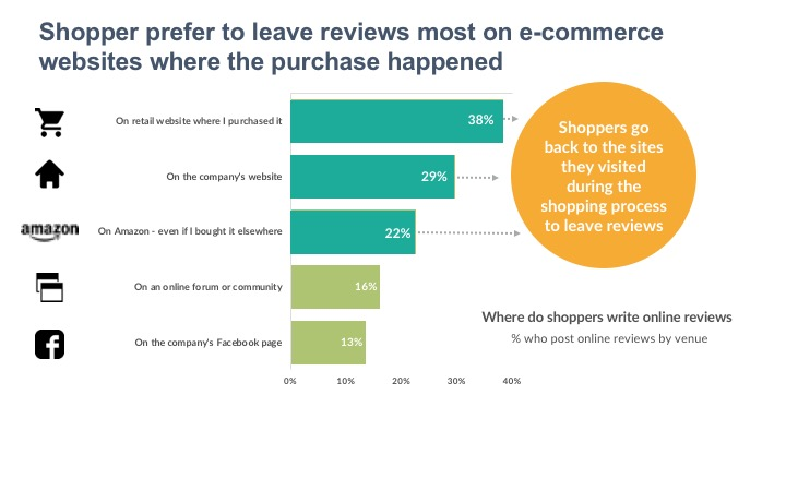 Shopper prefer to leave reviews most on e-commerce websites where the purchase happened