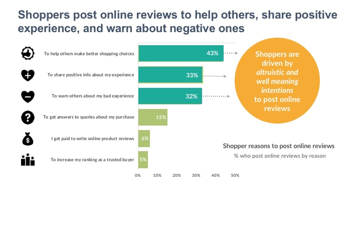 Shoppers post online reviews to help others, share positive experience, and warn about negative ones