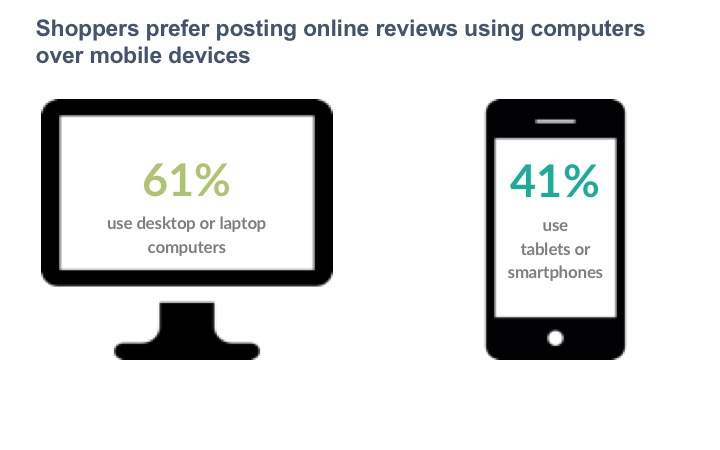 Shoppers prefer posting online reviews using computers over mobile devices