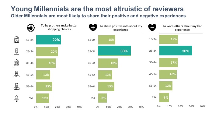 Young Millennials are the most altruistic of reviewers Older Millennials are most likely to share their positive and negative experiences