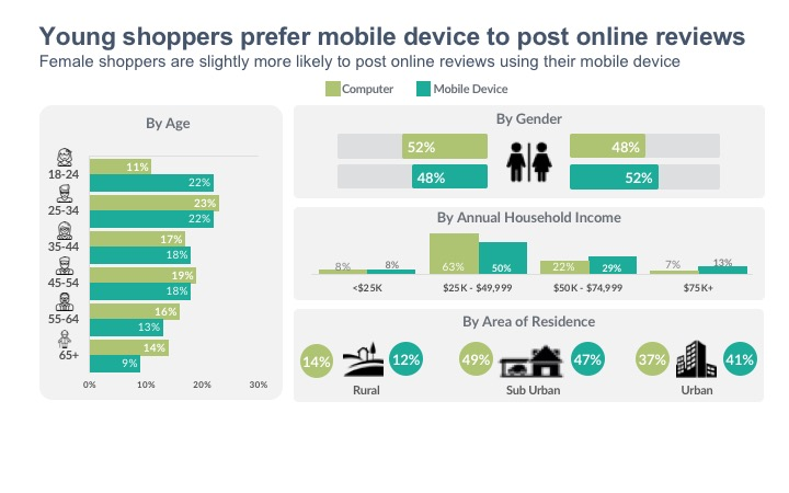 Young shoppers prefer mobile device to post online reviews Female shoppers are slightly more likely to post online reviews using their mobile device